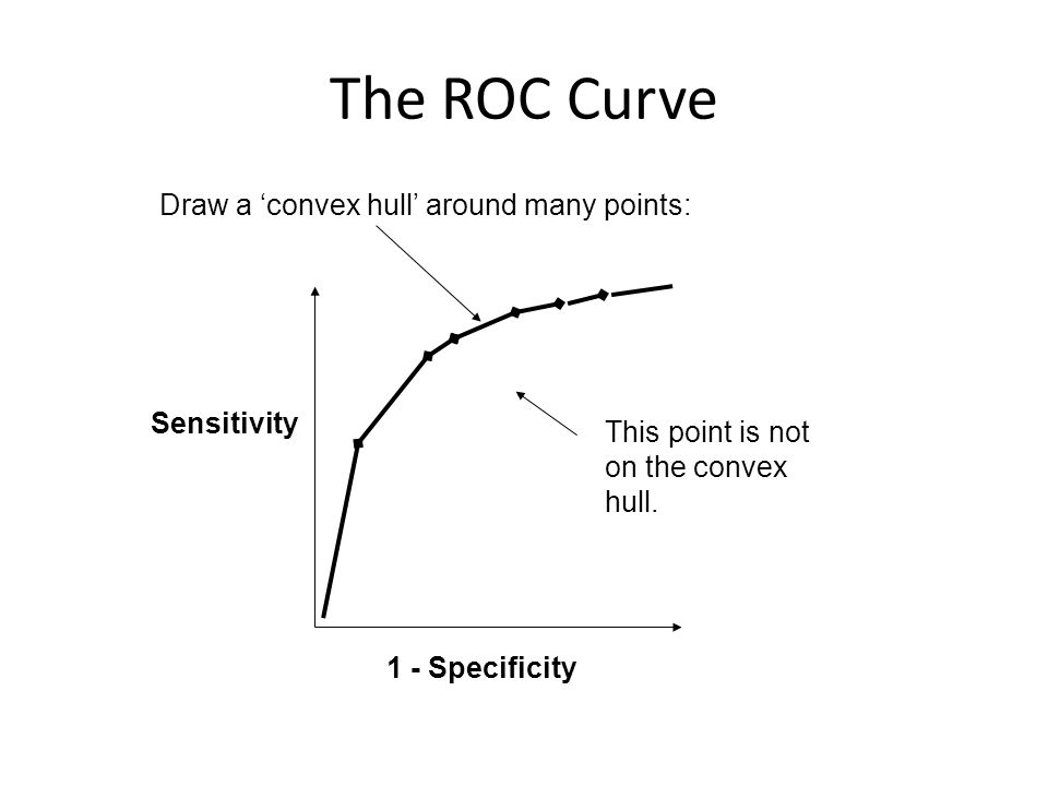 The ROC Curve Draw a 'convex hull' around many points: 1 - Specificity Sensitivity This point is not on the convex hull.