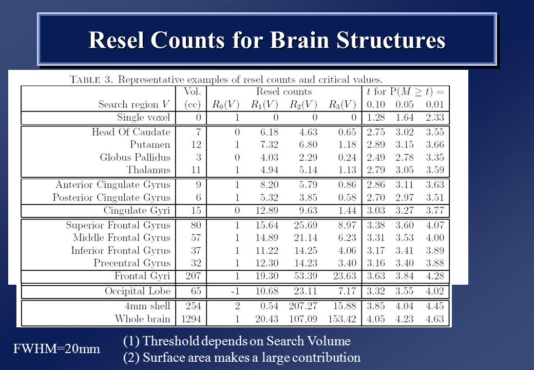 Resel Counts for Brain Structures FWHM=20mm (1) Threshold depends on Search Volume (2) Surface area makes a large contribution