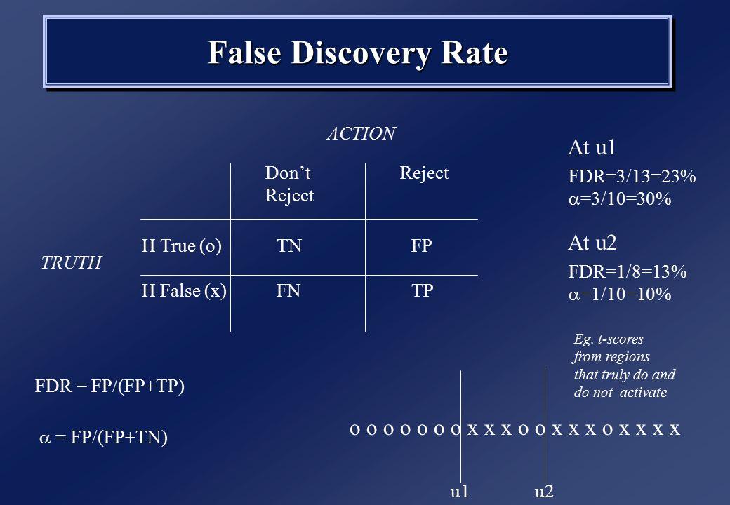 False Discovery Rate H True (o)TNFP H False (x)FNTP Don't Reject ACTION TRUTH o o o o o o o x x x o o x x x o x x x x u1u2 FDR=3/13=23%  =3/10=30% At u1 Eg.