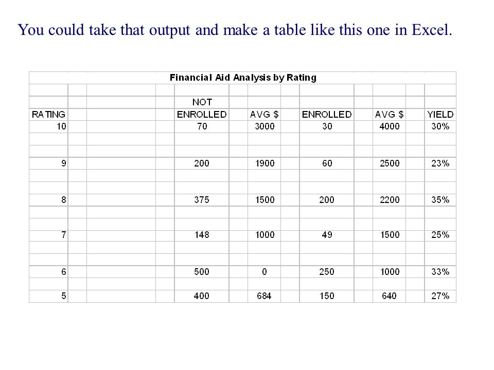 You could take that output and make a table like this one in Excel.