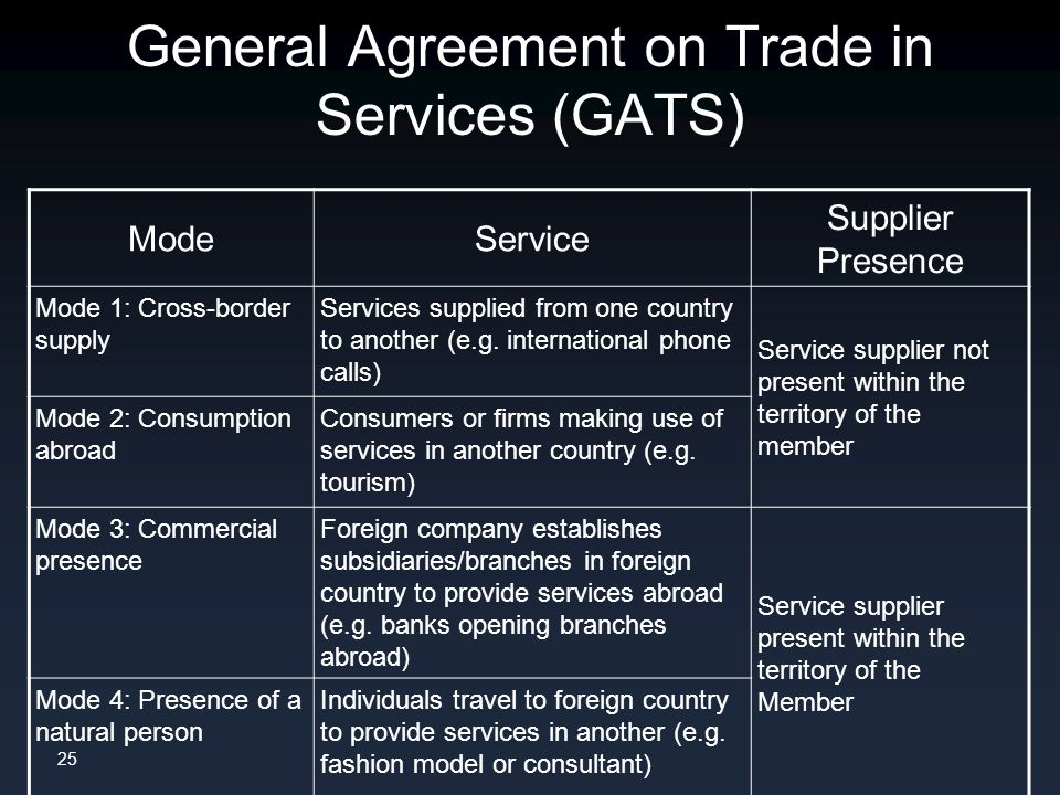 25 General Agreement on Trade in Services (GATS) ModeService Supplier Presence Mode 1: Cross-border supply Services supplied from one country to another (e.g.