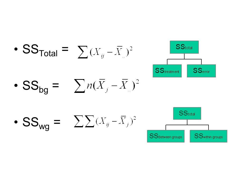 SS Total = SS bg = SS wg =