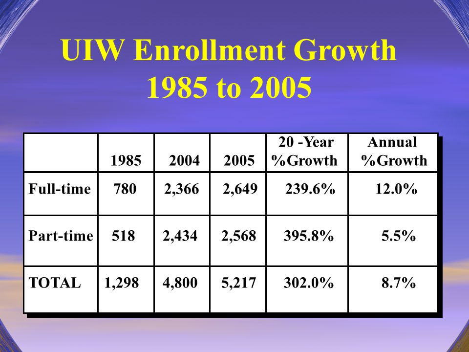 UIW Enrollment Growth 1985 to 2005 20 -Year Annual 1985 2004 2005 %Growth %Growth Full-time 780 2,366 2,649 239.6% 12.0% Part-time 518 2,434 2,568 395