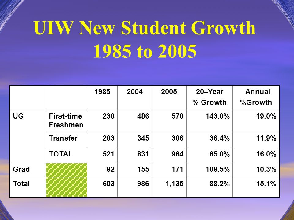 UIW New Student Growth 1985 to 2005 19852004200520–Year % Growth Annual %Growth UGFirst-time Freshmen 238486578143.0%19.0% Transfer28334538636.4%11.9%