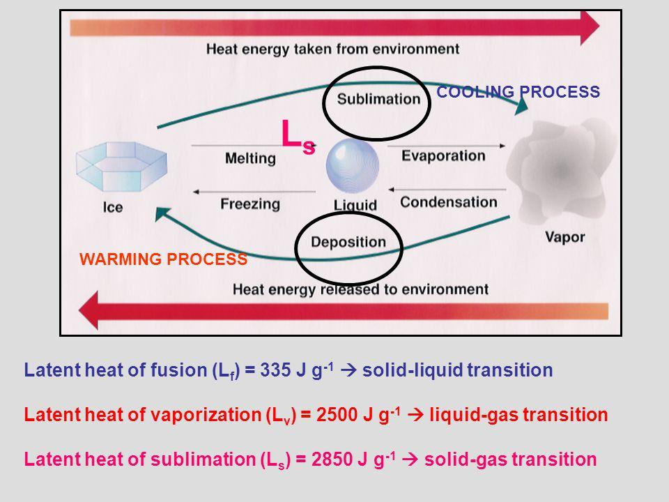Latent heat of fusion (L f ) = 335 J g -1  solid-liquid transition Latent heat of vaporization (L v ) = 2500 J g -1  liquid-gas transition Latent heat of sublimation (L s ) = 2850 J g -1  solid-gas transition COOLING PROCESS WARMING PROCESS LsLs
