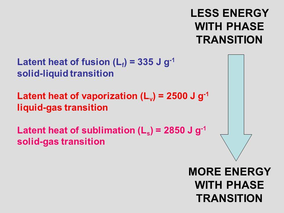 Latent heat of fusion (L f ) = 335 J g -1 solid-liquid transition Latent heat of vaporization (L v ) = 2500 J g -1 liquid-gas transition Latent heat of sublimation (L s ) = 2850 J g -1 solid-gas transition MORE ENERGY WITH PHASE TRANSITION LESS ENERGY WITH PHASE TRANSITION