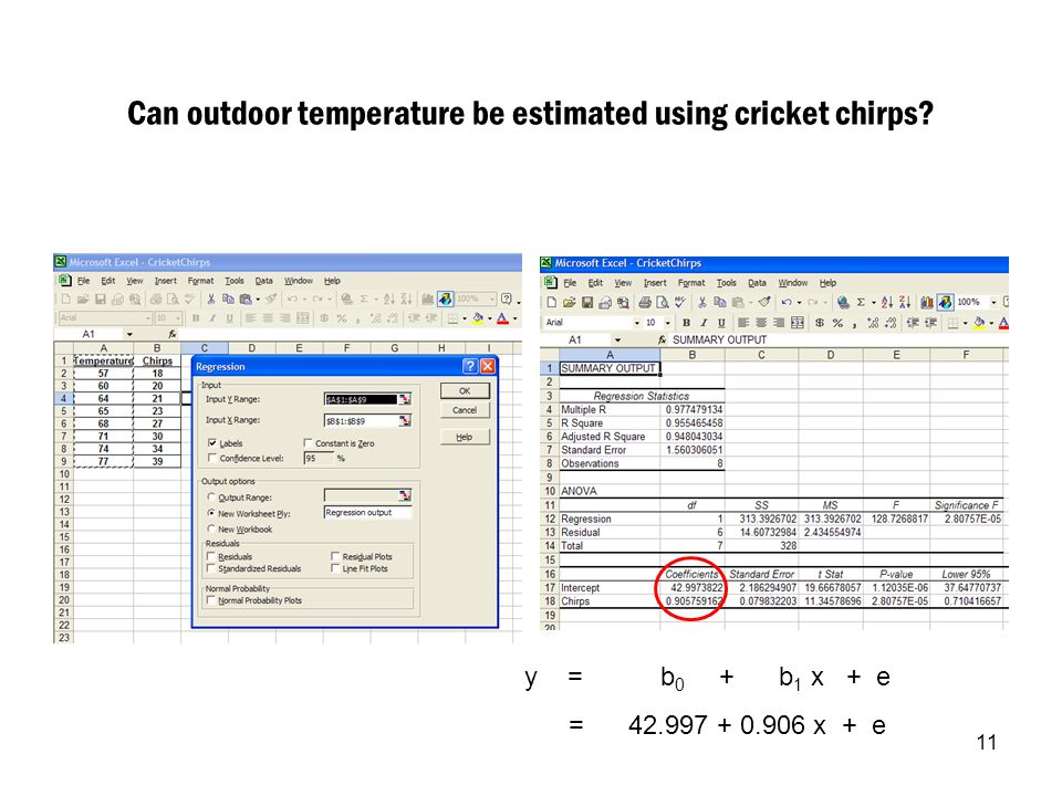 11 Can outdoor temperature be estimated using cricket chirps? y = b 0 + b 1 x + e = 42.997 + 0.906 x + e