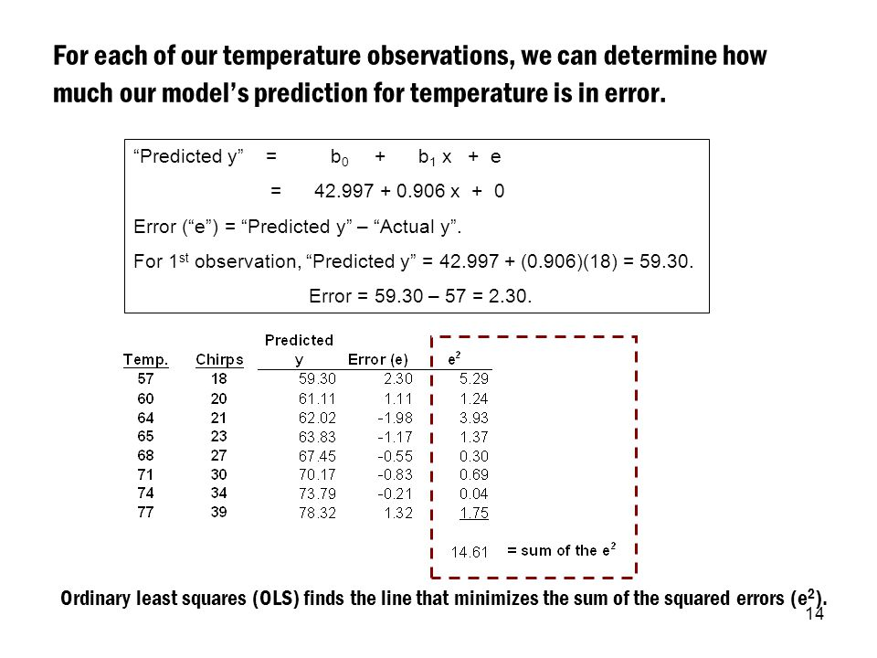"14 For each of our temperature observations, we can determine how much our model's prediction for temperature is in error. ""Predicted y"" = b 0 + b 1 x"