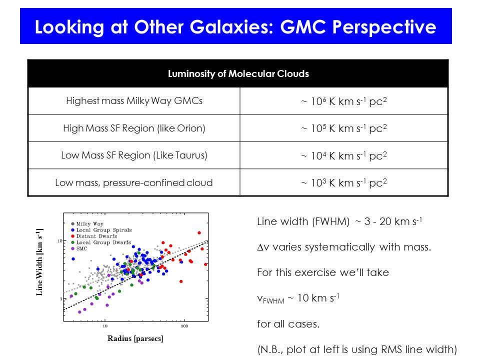 Looking at Other Galaxies: GMC Perspective Line width (FWHM) ~ 3 - 20 km s -1  v varies systematically with mass. For this exercise we'll take v FWHM