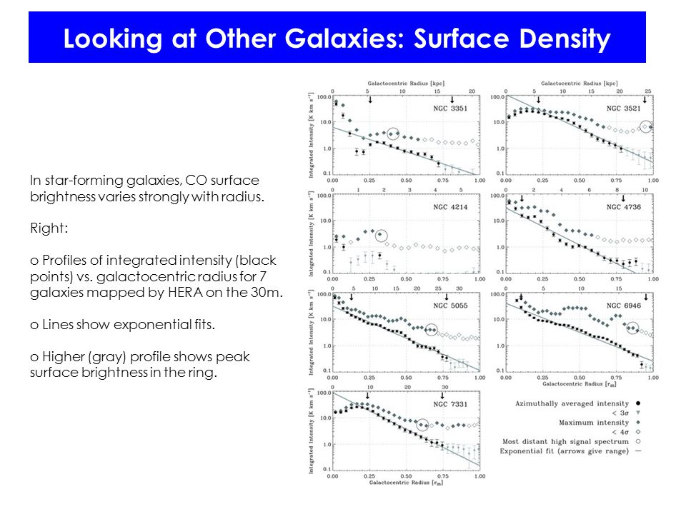 Looking at Other Galaxies: Surface Density In star-forming galaxies, CO surface brightness varies strongly with radius.