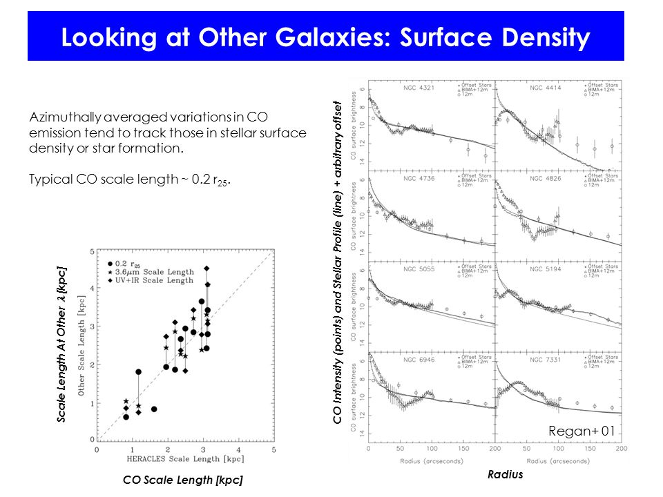 Looking at Other Galaxies: Surface Density Azimuthally averaged variations in CO emission tend to track those in stellar surface density or star formation.