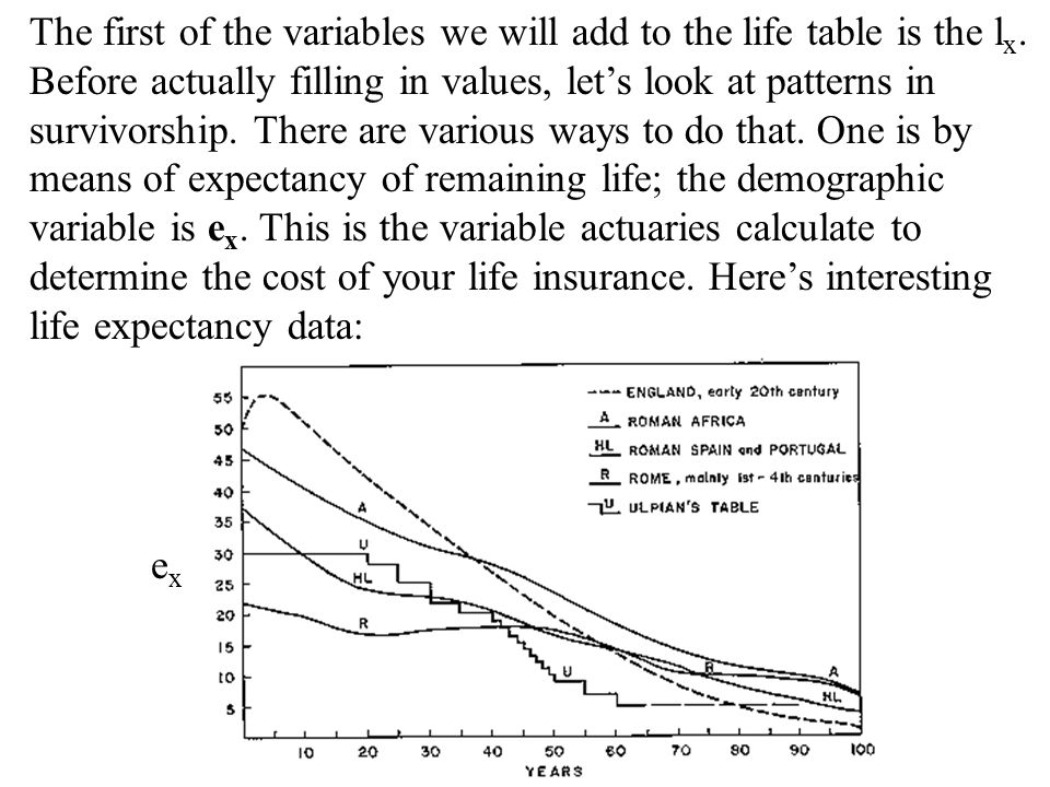 The first of the variables we will add to the life table is the l x. Before actually filling in values, let's look at patterns in survivorship. There
