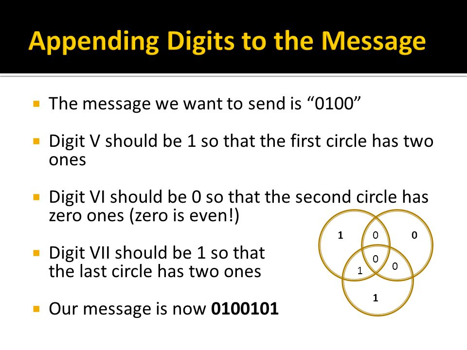  The message we want to send is 0100  Digit V should be 1 so that the first circle has two ones  Digit VI should be 0 so that the second circle has zero ones (zero is even!)  Digit VII should be 1 so that the last circle has two ones  Our message is now 0100101 0 0 1 0 1 10