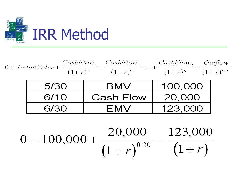 IRR Method
