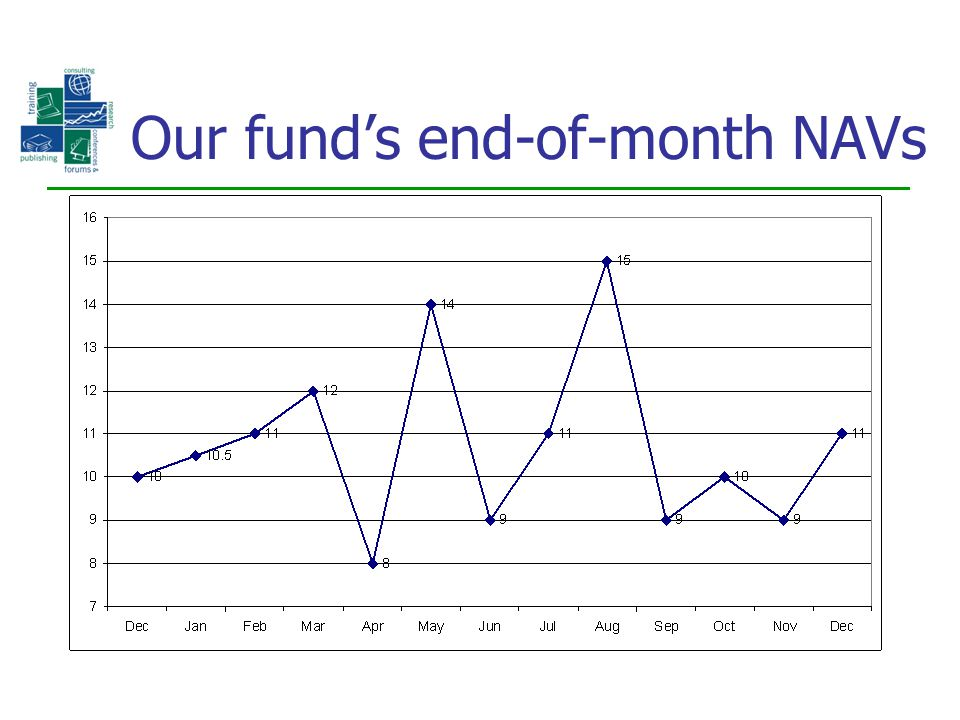 Our fund's end-of-month NAVs