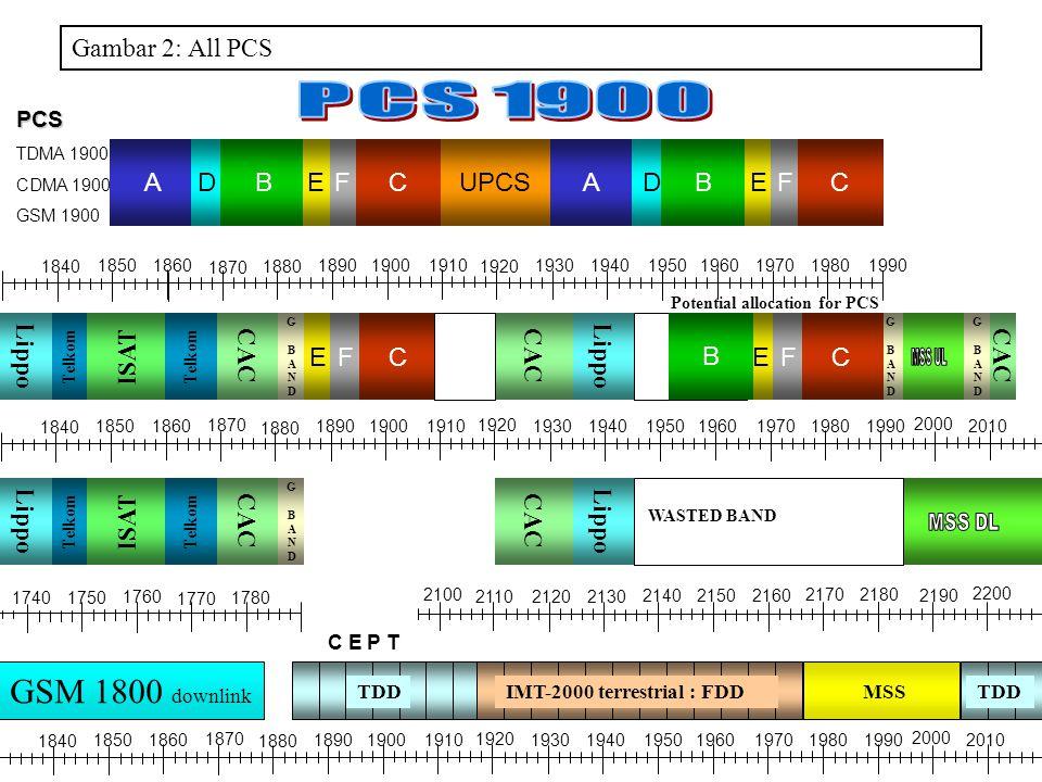 BUPCSAFDCADBEFCE PCS TDMA 1900 CDMA 1900 GSM 1900 1990 191019301890 1870 1970 18601850 1840 1880 1900 1920 1940195019601980 2000 2010 1780 1760 17501740 1770 1990 191019301890 1870 1970 18601850 1840 1880 1900 1920 1940195019601980 2000 2010 Gambar 2: All PCS C E P T MSSIMT-2000 terrestrial : FDDTDD GSM 1800 downlink TDD Telkom ISAT Telkom GBANDGBAND Lippo CAC Lippo CAC Lippo GBANDGBAND Telkom ISAT Telkom GBANDGBAND GBANDGBAND CCEFEF CAC Lippo B WASTED BAND Potential allocation for PCS