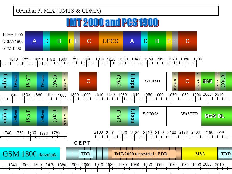 BUPCSAFDCADBEFCE TDMA 1900 CDMA 1900 GSM 1900 1990 191019301890 1870 1970 18601850 1840 1880 1900 1920 1940195019601980 2000 2010 1780 1760 17501740 1770 1990 191019301890 1870 1970 18601850 1840 1880 1900 1920 1940195019601980 2000 2010 GAmbar 3: MIX (UMTS & CDMA) C E P T MSSIMT-2000 terrestrial : FDDTDD GSM 1800 downlink TDD CAC Lippo Telkom ISAT Telkom GBANDGBAND GBANDGBAND GBANDGBAND Lippo CAC WCDMA WASTED CAC Lippo CCF WCDMA GBANDGBAND GBANDGBAND GBANDGBAND