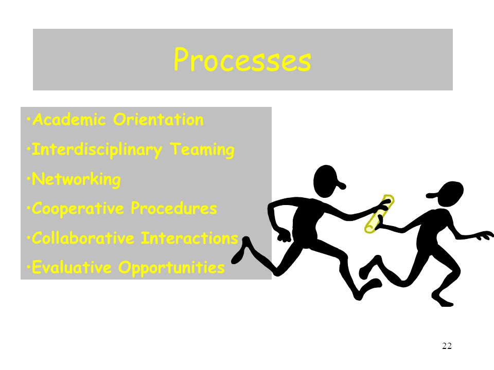 22 Processes Academic Orientation Interdisciplinary Teaming Networking Cooperative Procedures Collaborative Interactions Evaluative Opportunities