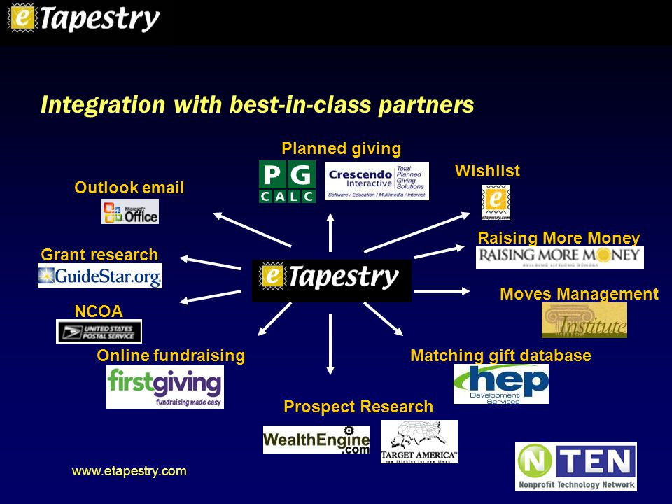 www.etapestry.com Outlook email Wishlist Raising More Money Moves Management Matching gift database NCOA Prospect Research Grant research Online fundraising Planned giving Integration with best-in-class partners