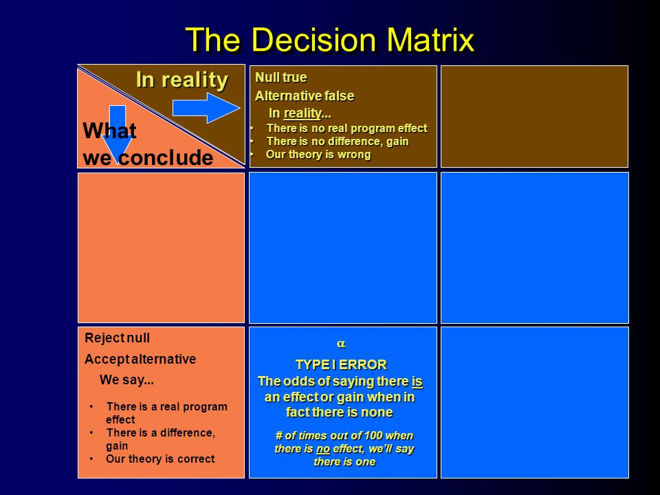 The Decision Matrix In reality What we conclude Null true Alternative false In reality... Reject null Accept alternative We say... There is a real pro