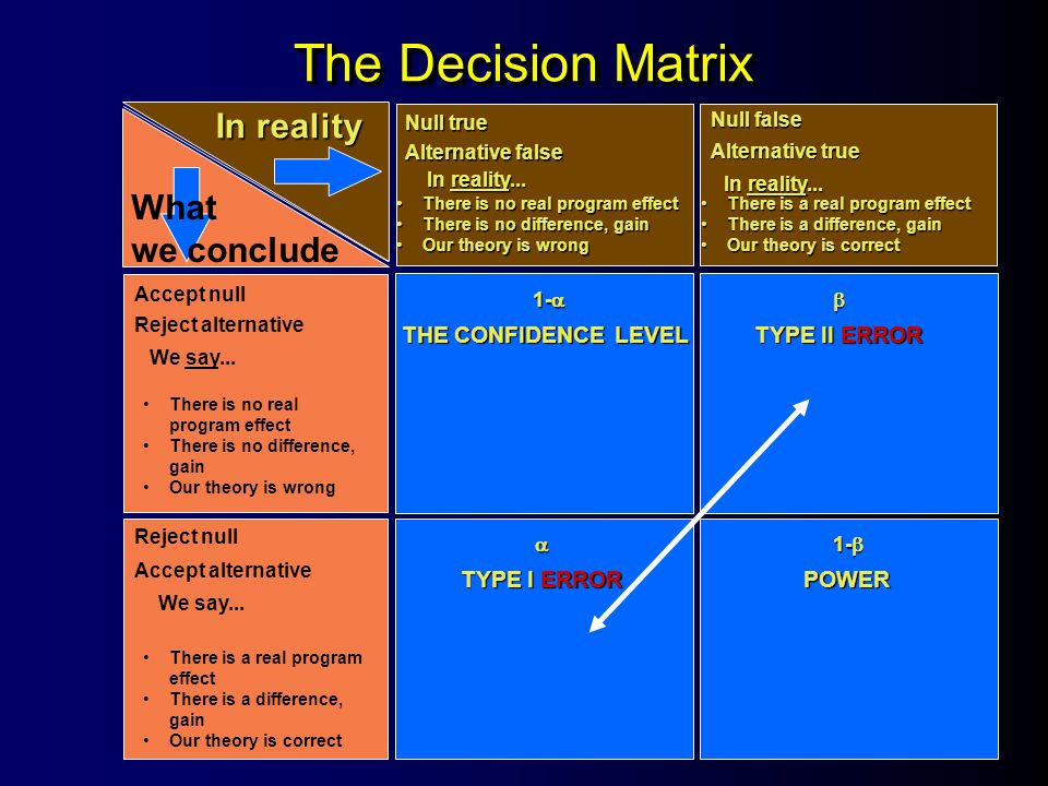 The Decision Matrix In reality What we conclude Null true Null false Alternative false Alternative true In reality... Accept null Reject alternative R