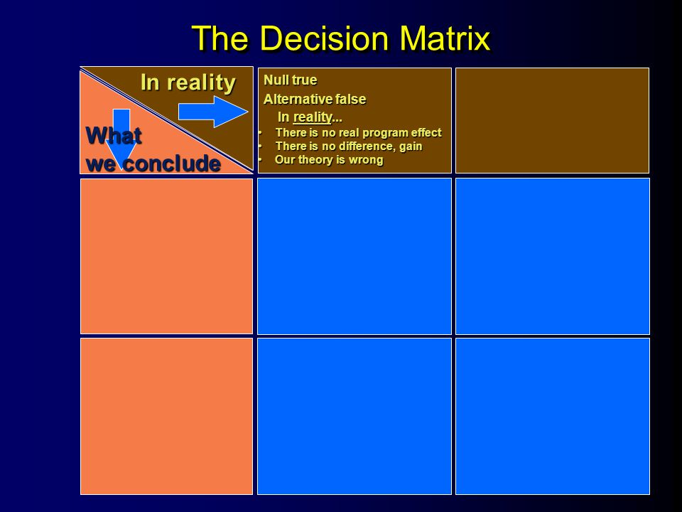 The Decision Matrix In reality What we conclude Null true Alternative false In reality...