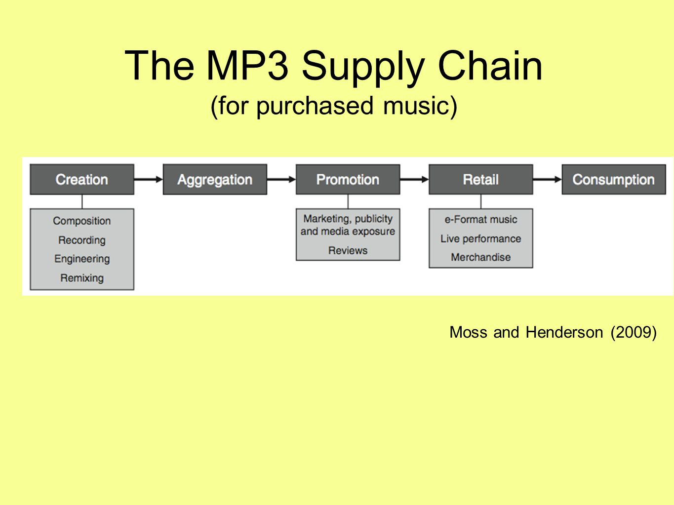 The MP3 Supply Chain (for purchased music) Moss and Henderson (2009)