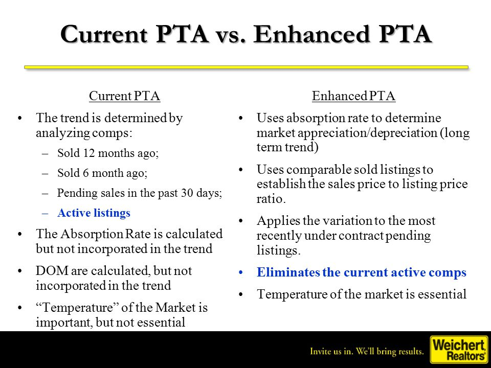 Invite us in.We'll bring results. ® Current PTA vs.
