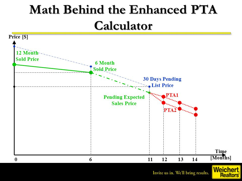 Math Behind the Enhanced PTA Calculator Time [Months] Price [$] 012116 PTA2 PTA1 30 Days Pending List Price 6 Month Sold Price 12 Month Sold Price Pending Expected Sales Price 1314