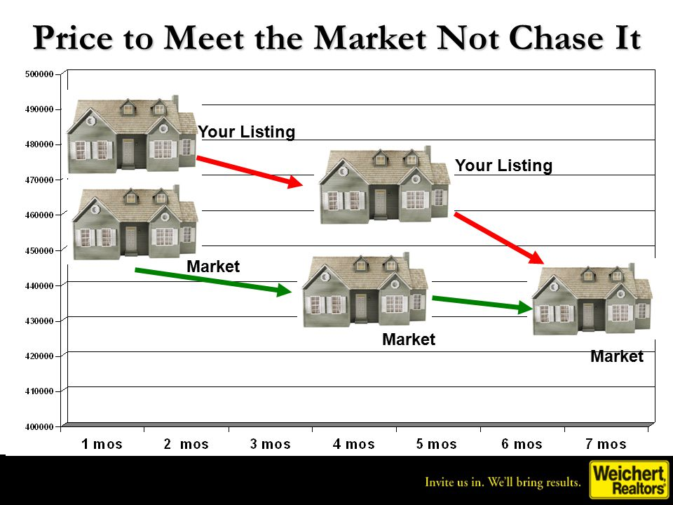 Invite us in. We'll bring results. ® Price to Meet the Market Not Chase It Your Listing Market