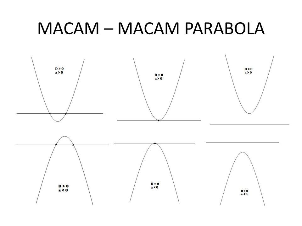 x = ay 2 + by + c Koordinat titik puncak