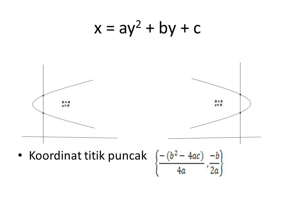 Contoh : y = x 2 – 8x + 15 a.Apabila x = 0 maka y = 15 (0,15) b.Apabila y = 0 maka (x – 5)(x – 3) = 0 x 1 = 5 (5,0) x 2 = 3 (3,0) c.