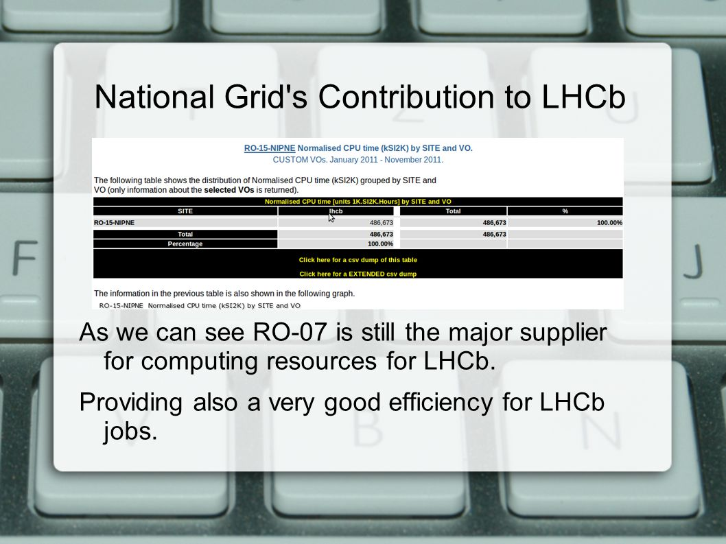 As we can see RO-07 is still the major supplier for computing resources for LHCb.