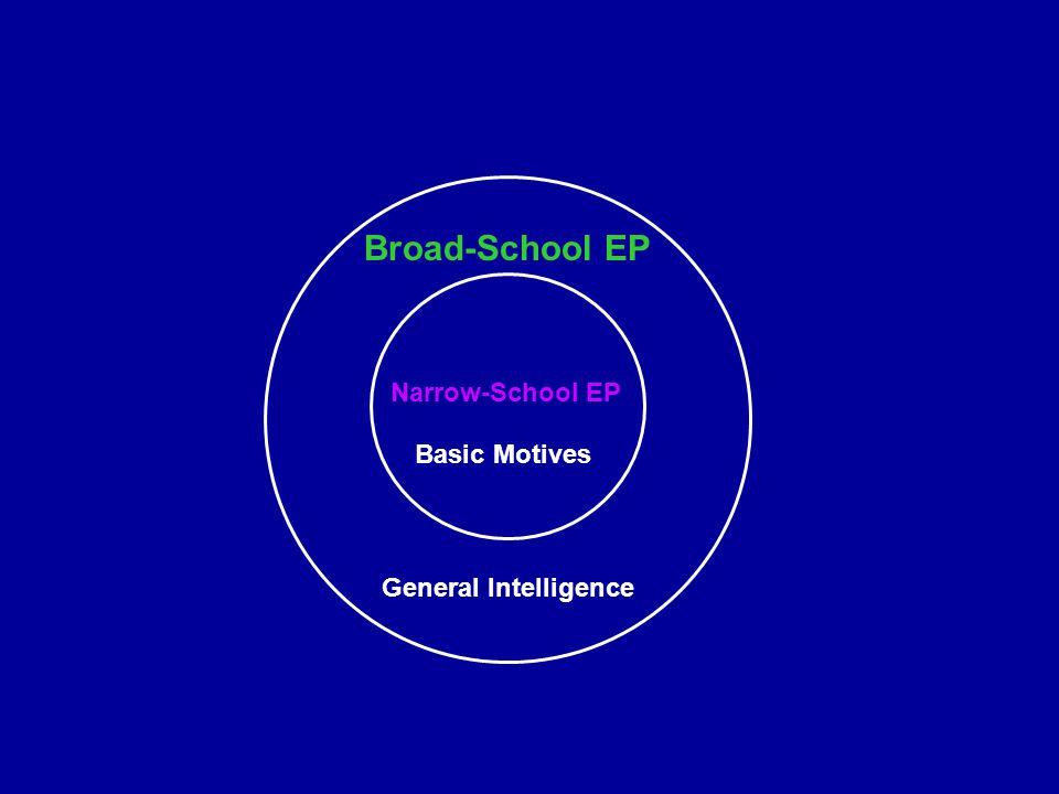 Narrow-School EP Broad-School EP Basic Motives General Intelligence