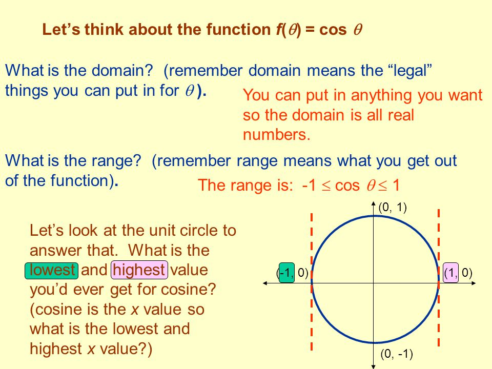 """Let's think about the function f(  ) = cos  What is the domain? (remember domain means the """"legal"""" things you can put in for  ). You can put in any"""