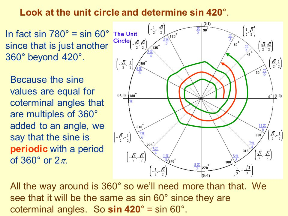 Look at the unit circle and determine sin 420°. All the way around is 360° so we'll need more than that. We see that it will be the same as sin 60° si