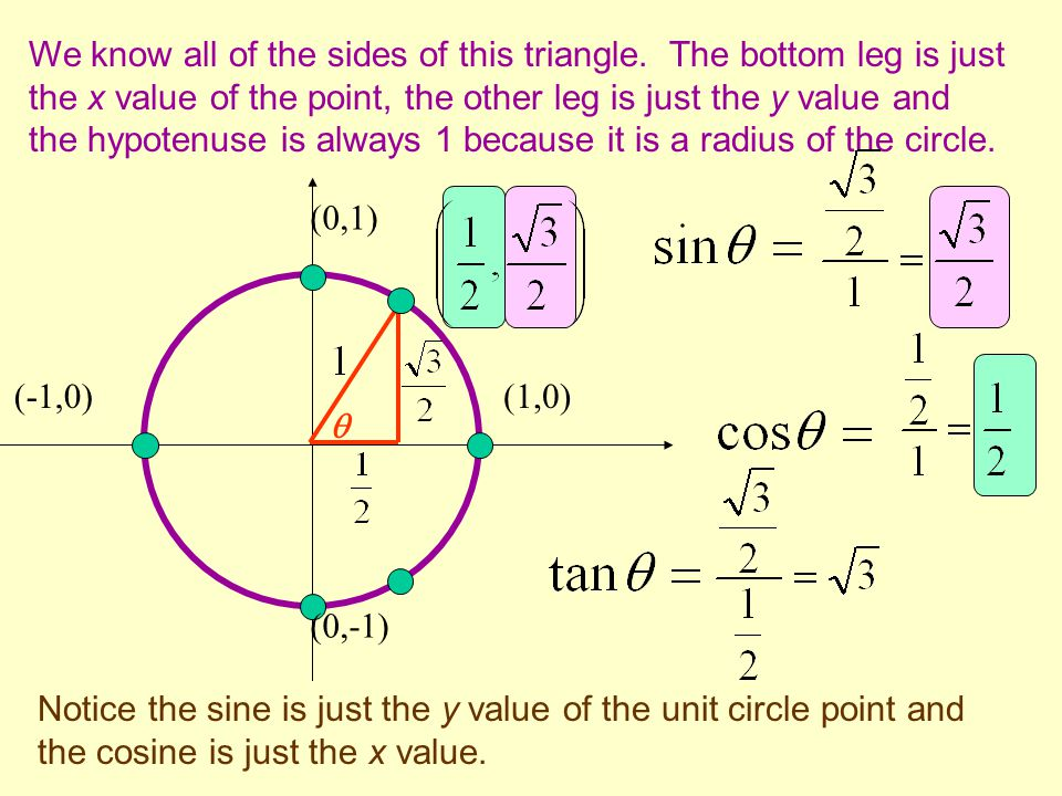 (1,0) (0,1) (0,-1) (-1,0)  We know all of the sides of this triangle. The bottom leg is just the x value of the point, the other leg is just the y va
