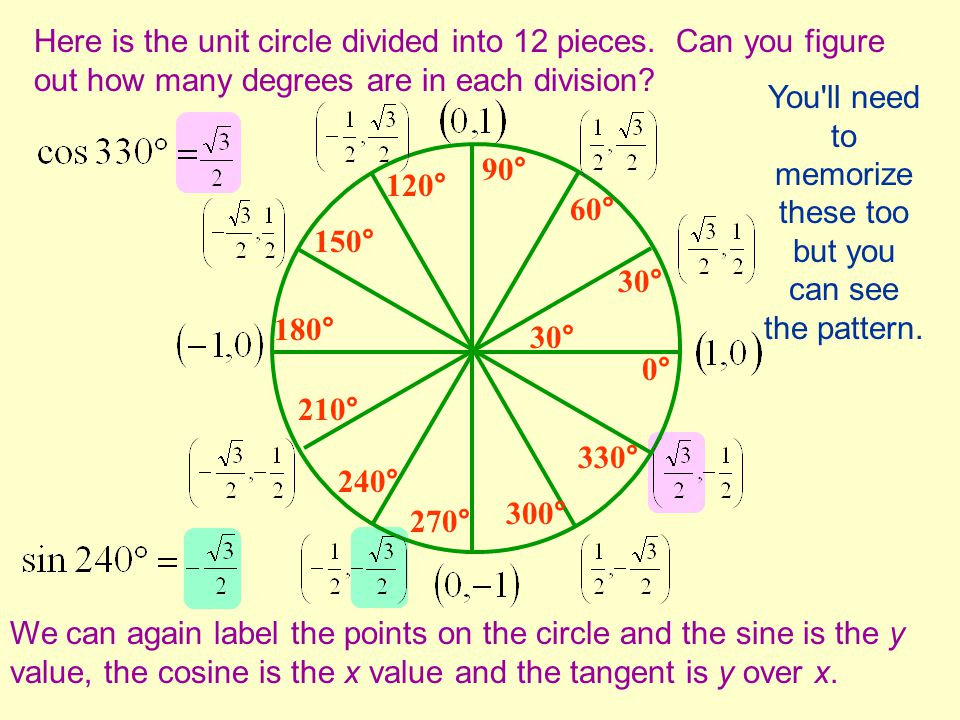 Here is the unit circle divided into 12 pieces. Can you figure out how many degrees are in each division? 30° We can again label the points on the cir