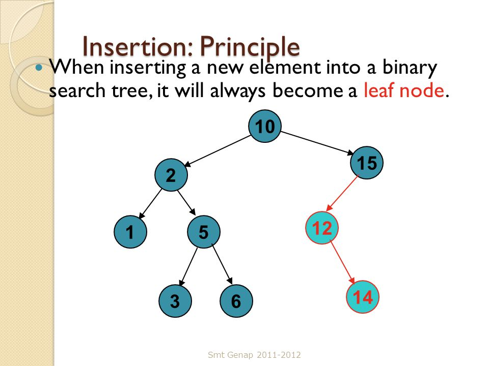 Insertion: Principle When inserting a new element into a binary search tree, it will always become a leaf node. Smt Genap 2011-2012 10 2 3 15 15 6 12