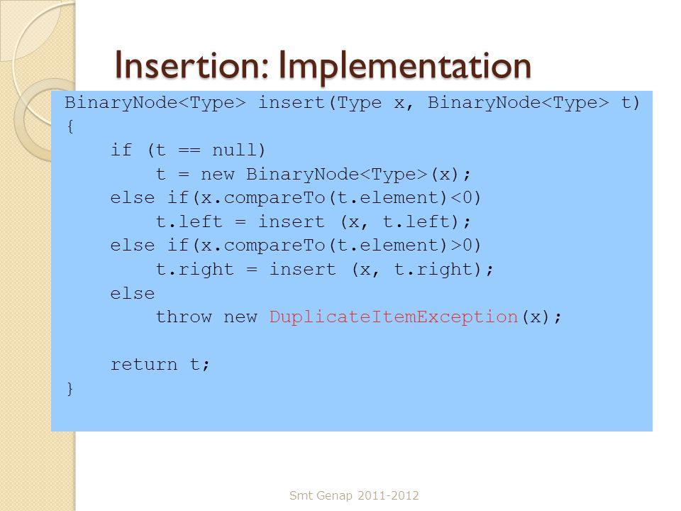 Insertion: Implementation BinaryNode insert(Type x, BinaryNode t) { if (t == null) t = new BinaryNode (x); else if(x.compareTo(t.element)<0) t.left = insert (x, t.left); else if(x.compareTo(t.element)>0) t.right = insert (x, t.right); else throw new DuplicateItemException(x); return t; } Smt Genap 2011-2012