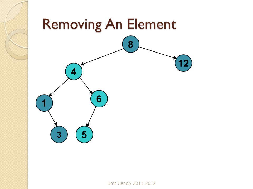 Removing An Element Smt Genap 2011-2012 8 4 5 12 1 6 3 5 6 4