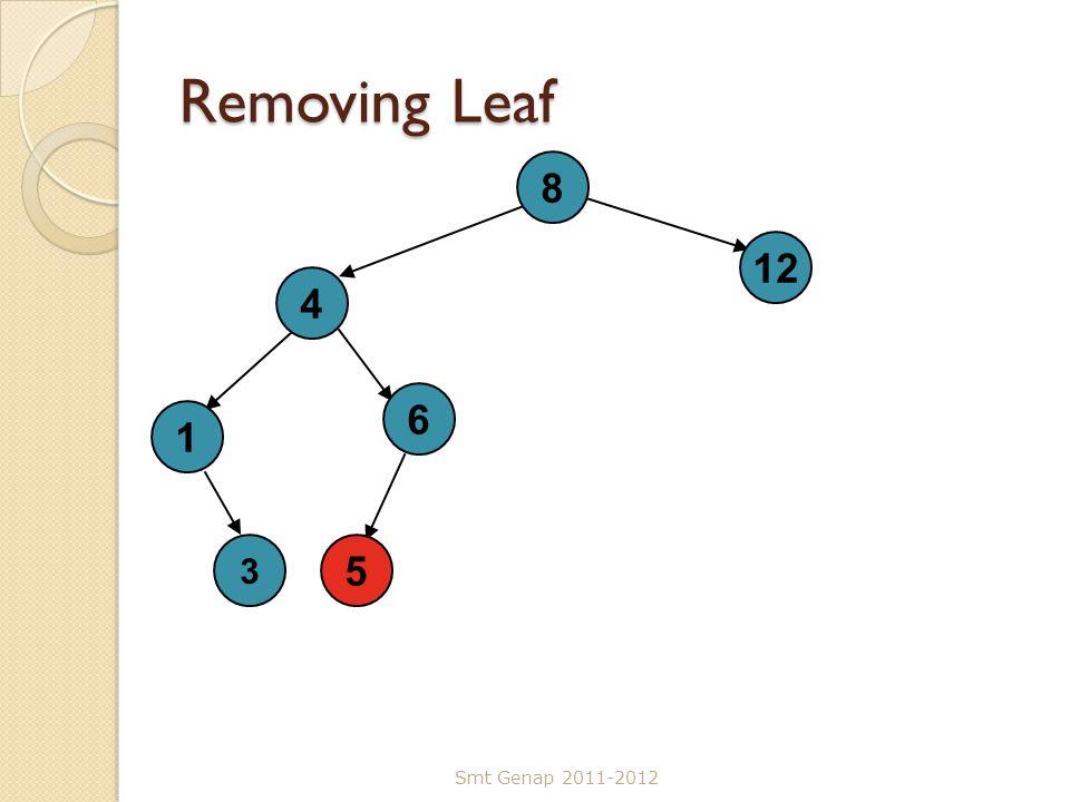 Removing Leaf Smt Genap 2011-2012 8 4 5 12 1 6 3