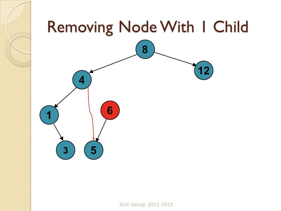Removing Node With 1 Child Smt Genap 2011-2012 8 4 5 12 1 6 3