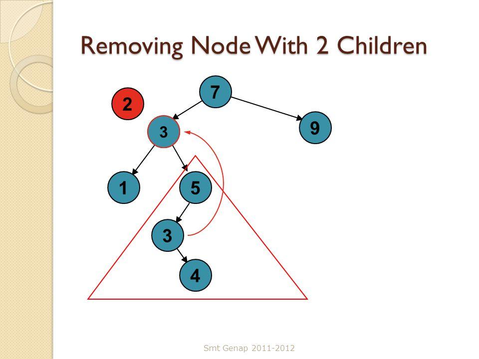Removing Node With 2 Children Smt Genap 2011-2012 7 3 3 9 15 4 2 3