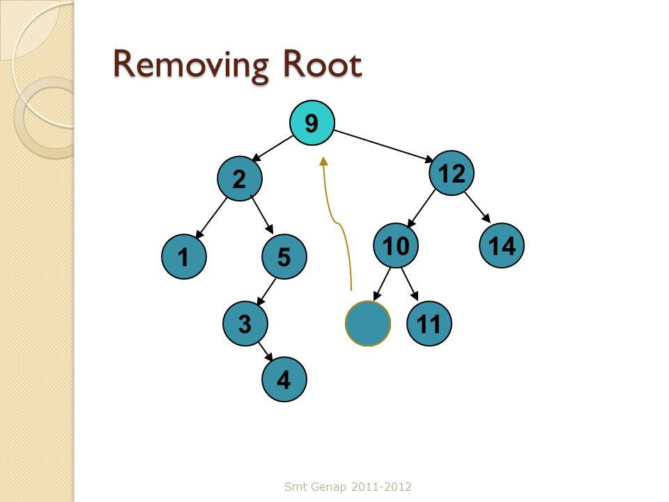 Removing Root Smt Genap 2011-2012 7 2 3 12 15 4 1014 911 9