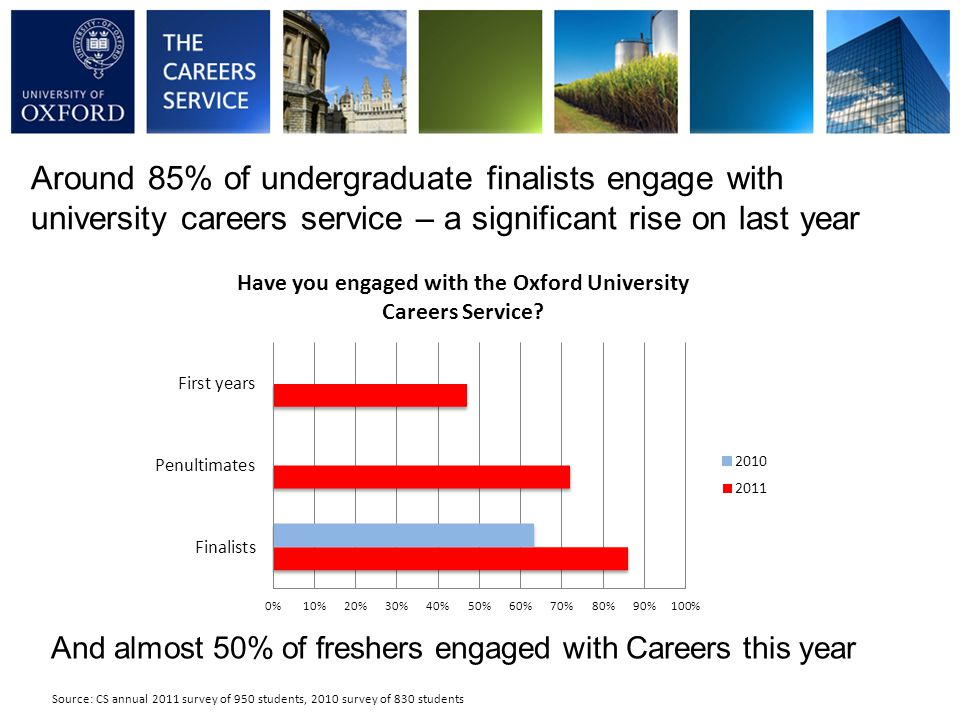 Around 85% of undergraduate finalists engage with university careers service – a significant rise on last year Source: CS annual 2011 survey of 950 students, 2010 survey of 830 students And almost 50% of freshers engaged with Careers this year