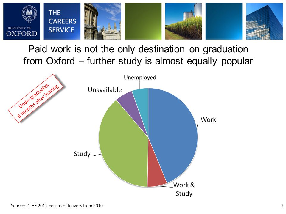 Paid work is not the only destination on graduation from Oxford – further study is almost equally popular 3 Source: DLHE 2011 census of leavers from 2010 Undergraduates 6 months after leaving