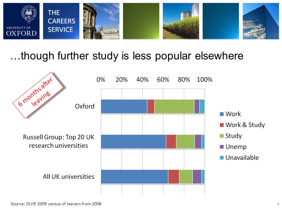 …though further study is less popular elsewhere 4 Source: DLHE 2009 census of leavers from 2008 6 months after leaving