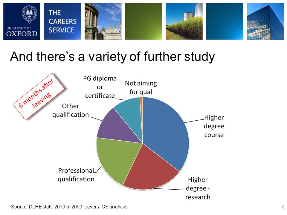 For example, humanities graduates follow a wide variety of careers – this example is History 7 Source: DLHE survey 2008