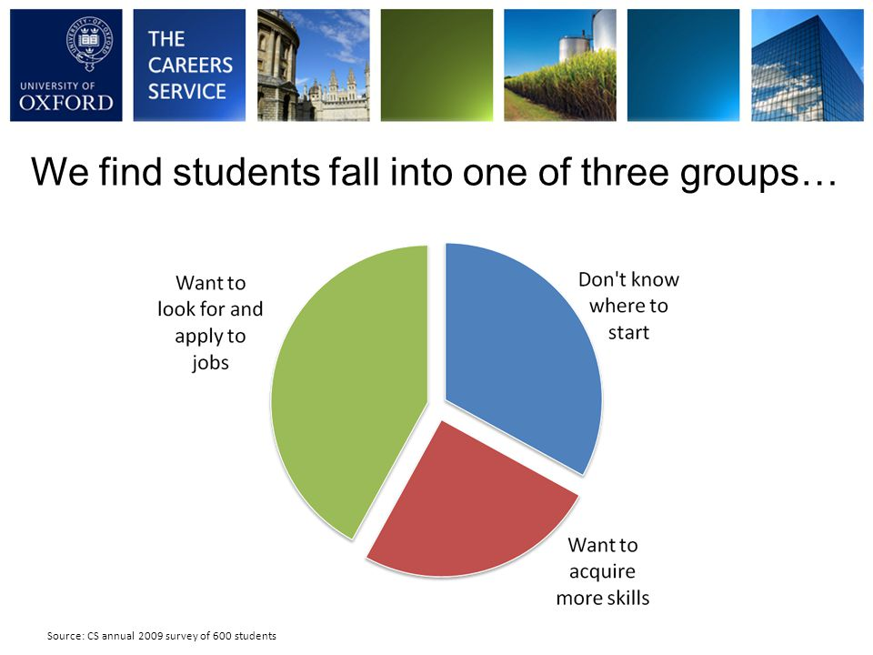 Friends and family most frequent source of careers advice 10 Source: CS annual 2011 survey of 950 students, 2010 survey of 830 students